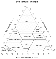 Guide To Texture By Feel Nrcs Soils