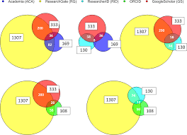 Plos One Digital Presence Of Norwegian Scholars On Academic Network