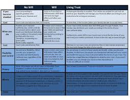 Will Vs Trust Chart What Is The Difference Between A Will And Trust Odgers