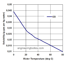 Soluble Or Insoluble In Water Chart Solubility Of Gases In Water