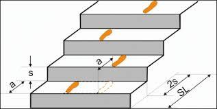 Eine treppe mit podest wird gerne verwendet, wenn das treppenhaus geräumig ist. Baua Sichere Treppen Die Gestaltung Sicherer Treppen Bundesanstalt Fur Arbeitsschutz Und Arbeitsmedizin
