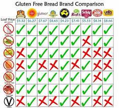 Glue Comparison Chart Glue Free Bread Comparison Chart Gluten Free Gluten Free