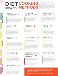 Bulletproof Food Chart The Ultimate Bulletproof Diet Roadmap Of Cooking Methods
