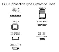 Laptop Computer Ports Explained