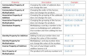 Integers Examples Properties Of Integers Solutions Examples Videos
