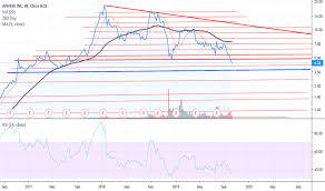 Aphria Chart Aphria Tradingview