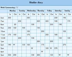 Bladder Chart Diaries Urodynamic Procedures Abdominal Key