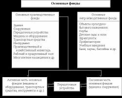 Основные фонды понятие состав структура Реферат страница  Основные фонды делятся на основные производственные и основные непроизводственные фонды рис 1 1