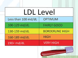 Total Cholesterol Level Chart 4 Ways To Maintain Normal Cholesterol Levels Wikihow