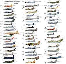 Bomber Size Comparison Aviation