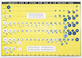 ionic size chart atomic and ionic size 107 x 147cm charts