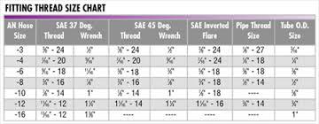 Jic Fitting Wrench Size Chart Bedowntowndaytona Com
