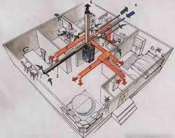Виды систем отопления классификация плюсы минусы Центральное воздушное отопление