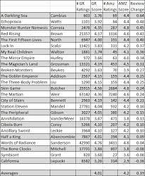 Amazon Sales Rank Chart Amazon Vs Goodreads Reviews Chaos Horizon