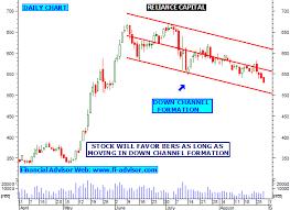 Reliance Capital Share Chart 08 29 14