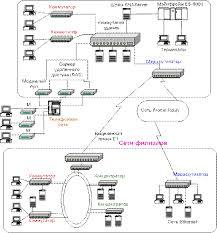 Реферат Локальные и глоабльные сети Сети отделов кампусов и  Для соединения удаленных локальных сетей и отдельных компьютеров в корпоративной сети применяются разнообразные телекоммуникационные средства