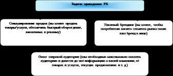 Методы проведения рекламной кампании Дипломная работа Организация и проведение рекламной