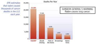 Radon Test Levels Chart Dayton Ohio Radon Test Services Acccurate Dayton Radon