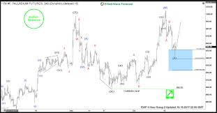 Trading Elliott Wave Forecast Charts Trend Sequences And