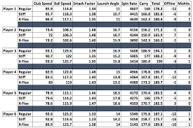 Golf Club Shaft Flex Chart 54 Skillful Driver Shaft Length Chart