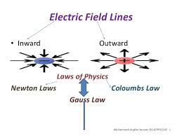 Charts Related To Physics Flow Chart Of Electromagnetism