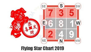 Feng Shui 2019 2020 Annual Flying Star Chart Analysis