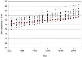 This Is A Comparative Life Expectancy Chart The Red Dots