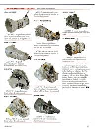 Gm Manual Transmission Identification Chart I Need To Know How To Identify If I Have The Right A Getrag