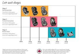 choosing the right car seat a mom to