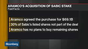 Saudi Arabia Stock Market Chart Sabic Saudi Arabia Stock Quote Saudi Basic Industries Corp