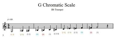 Trumpet B Flat Scale Finger Chart How To Play A G Chromatic Scale On Trumpet 12 Steps