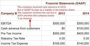 income tax payable balance sheet accounting for taxes seeking wisdom