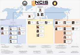 Real Organization Chart New Organizational Chart From The Shows And Gibbs Has