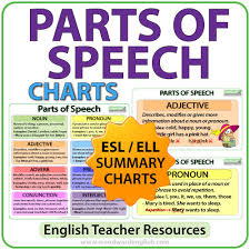 Parts Of Speech Esl Charts