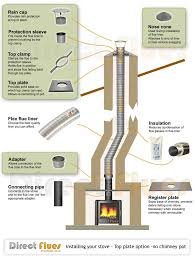 how to install a flue liner flexible in a chimney