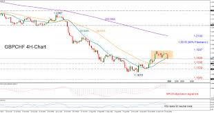 Technical Analysis Gbp Chf Risk Neutral To Bearish Econ