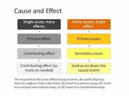 cause and effect essay topics list co cause