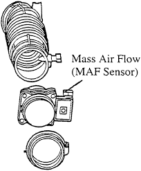 repair guides components systems mass air flow sensor typical maf sensor location 3 4l vin x engine shown others similar
