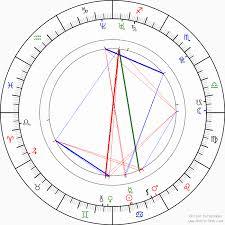 Ageless Compatibility Horoscope By Birthday Astrology Birth