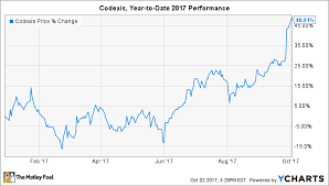 Cargill Stock Chart 3 Top Small Cap Stocks To Buy In October The Motley Fool