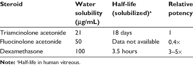 Pharmacokinetics Of Intraocular Steroids Download Table