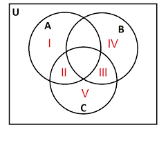 Venn Diagram 3 How To Use A Venn Diagram Isee Upper Level Quantitative