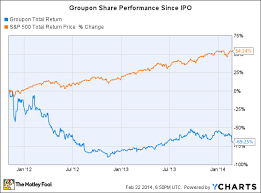 Groupon Struggles To Find A Winning Strategy The Motley Fool
