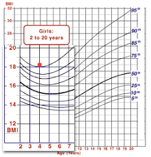 Bmi Growth Chart Cdc Case Study Using The English System Bmi For Age