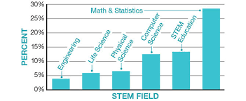 What Are Stem Careers Numbers In The News Stem Careers Science Article For