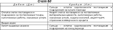 курсовая по труд праву Особенности расчетов с поставщиками курсовая работа