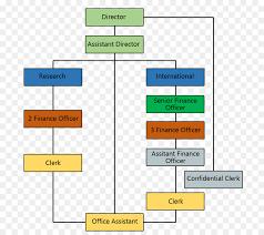 Organizational Structure Organizational Chart Management Chevron