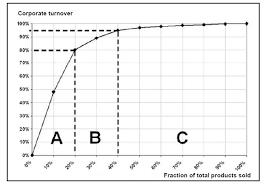 Abc Analysis Everything About Logistics