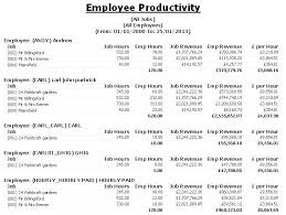 Productivity Report Template Monthly Manufacturing