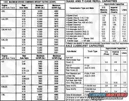 2008 F350 Towing Capacity Chart 2008 F250 Towing Capacity Towing